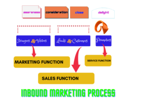 HubSpot inbound marketing process