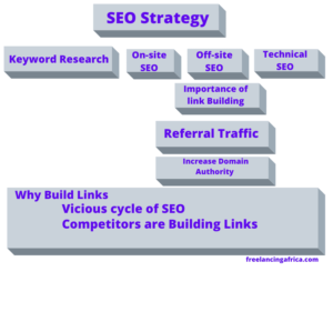 infographic for building links